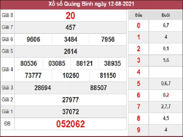 Dự đoán XSQB 19-08-2021
